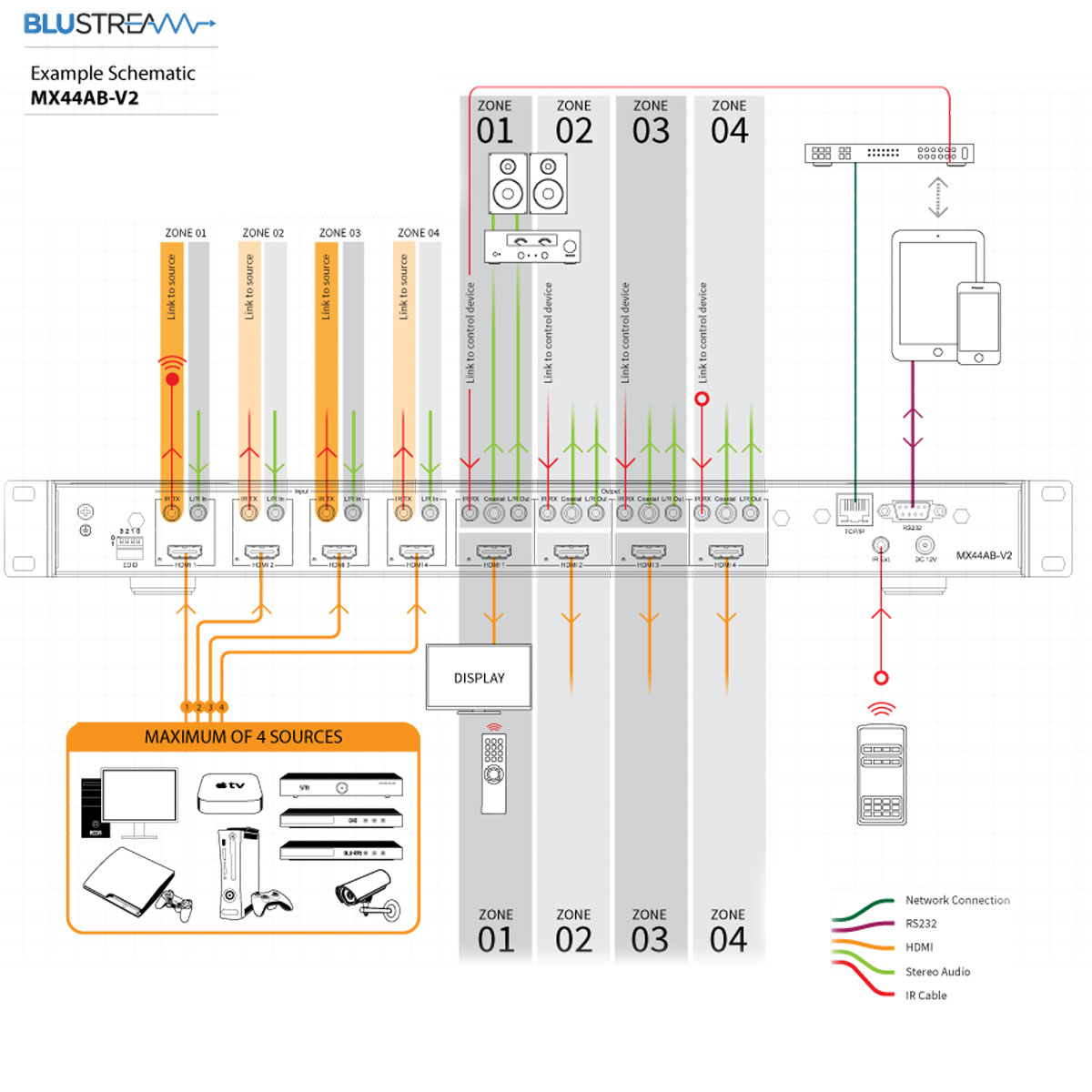 Blustream Mx44ab V2 4x4 4k Hdmi Matrix With Audio Breakout And Edid Wiring Diagram