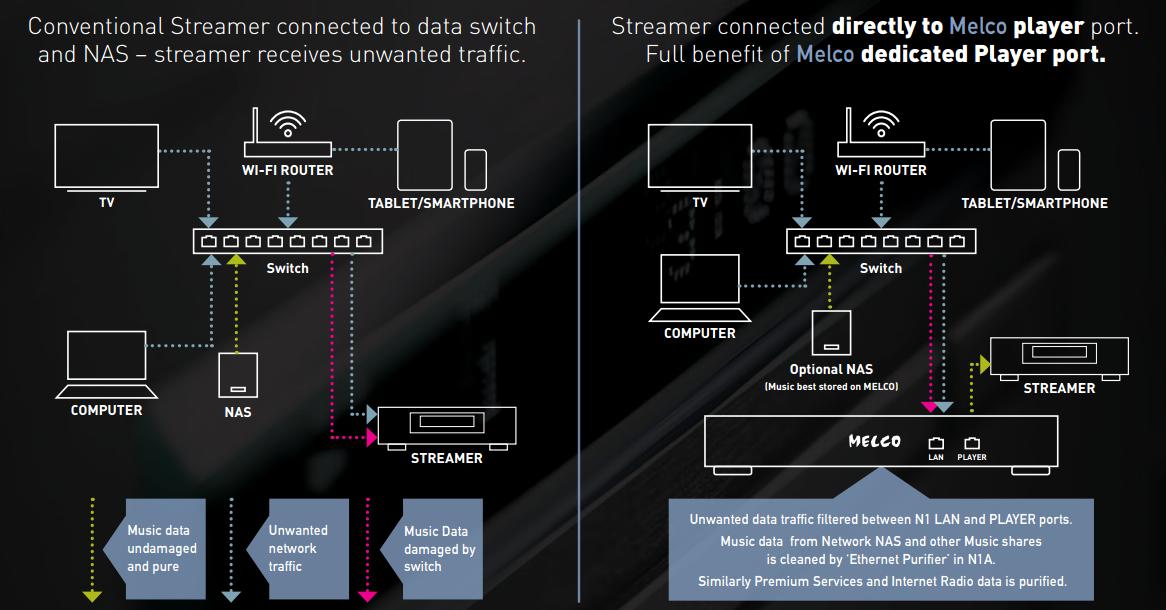 Melco 네트워크 연결 스트리밍 설정 다이어그램