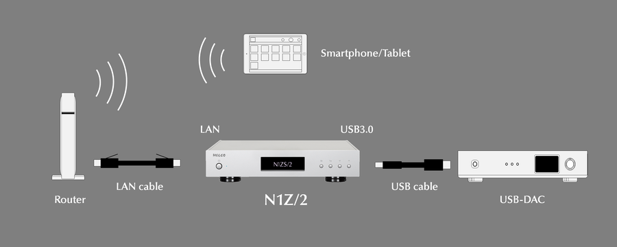 Melco 네트워크 연결 DAC 설정 다이어그램