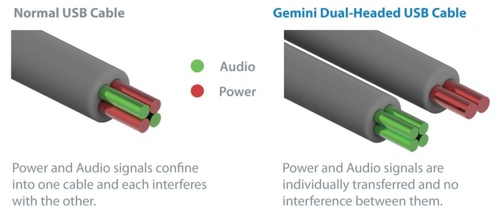 iFi Audio Gemini A B Difference