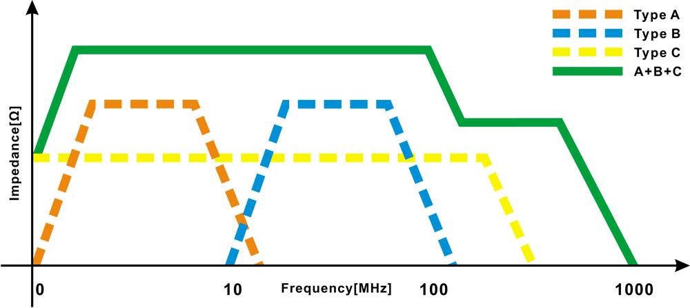 iFi Audio Gemini Impedance Graph