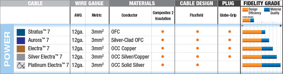Wireworld Power Comparison Chart
