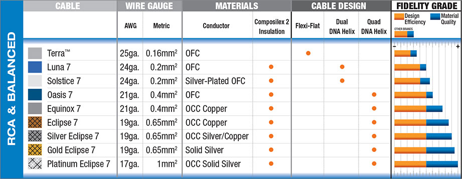 Wireworld XLR Interconnect Comparison Chart