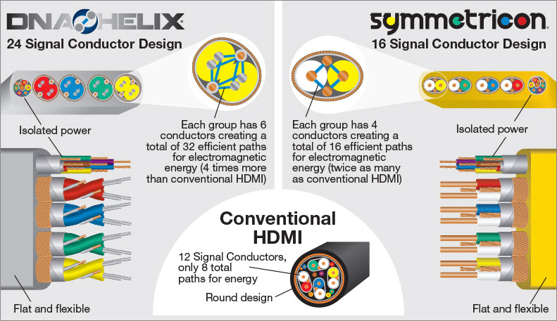 Wireworld HDMI Conductor Design Graphic