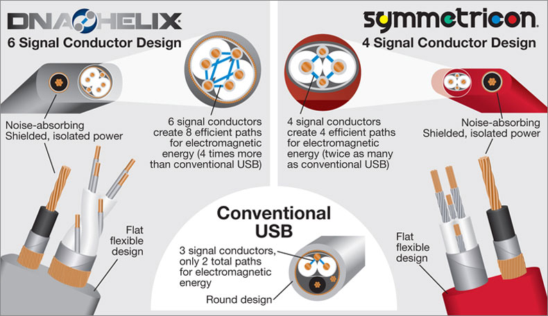 Wireworld USB Conductor Design Graphic